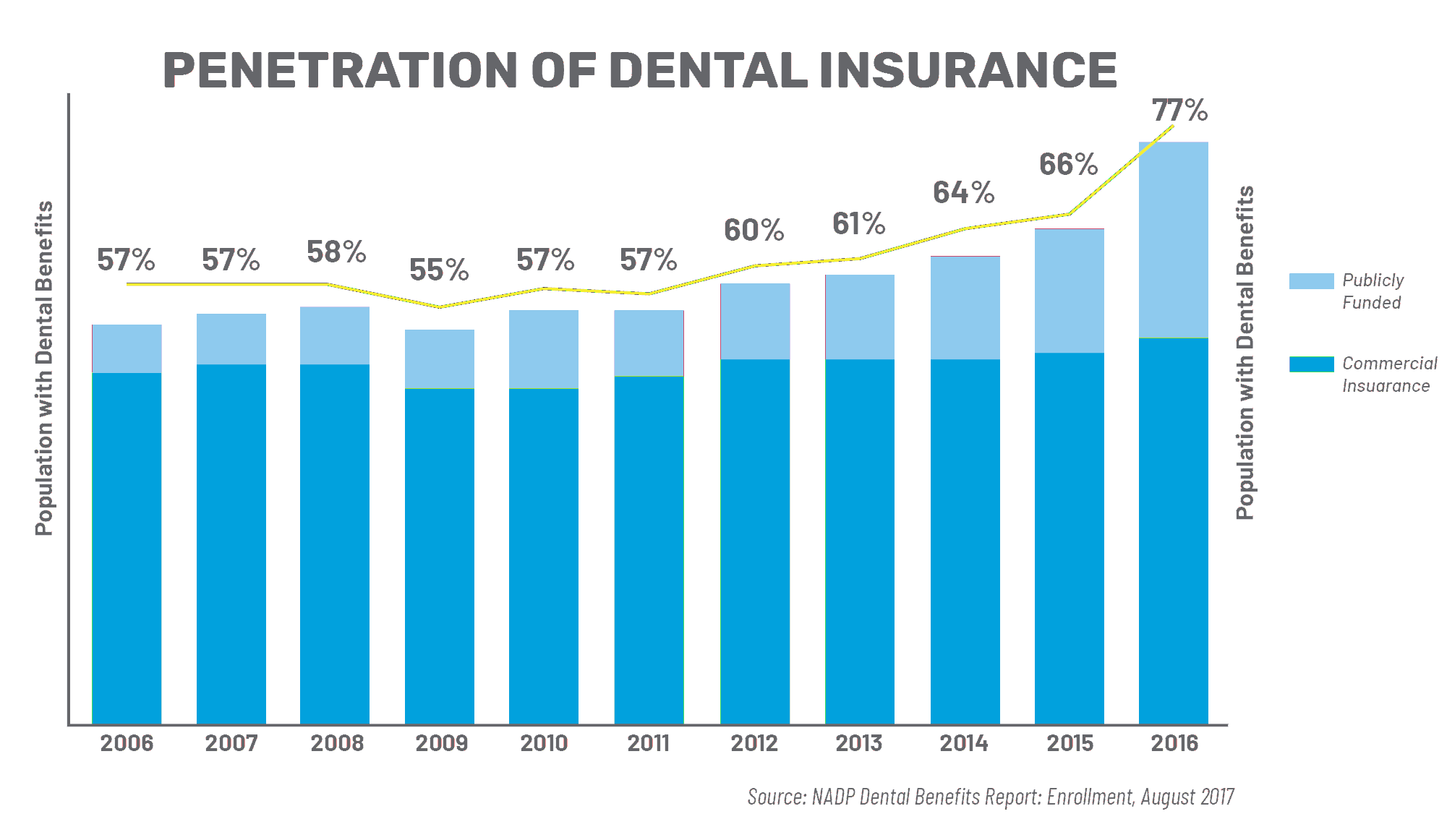 Penetration of Dental Benefits | DentalHQ
